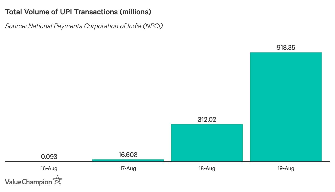Total Volume of UPI Transactions (millions)