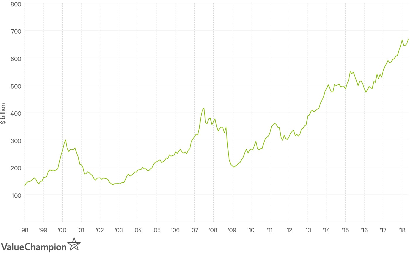 Debit balance in margin accounts has reached $670bn in the US