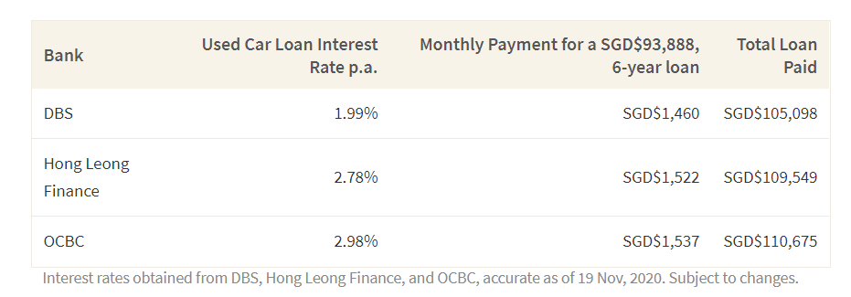 This table shows how the total cost of your car loan changes depending on the interest rates from 3 different banks
