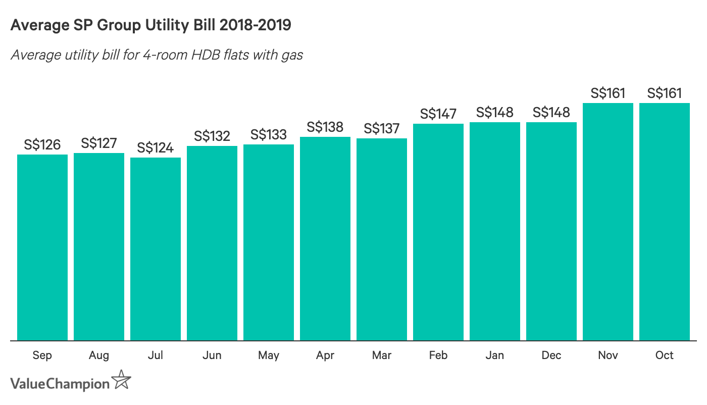 Average SP Group Utility Bill 2018-2019 (4-room flat with gas)