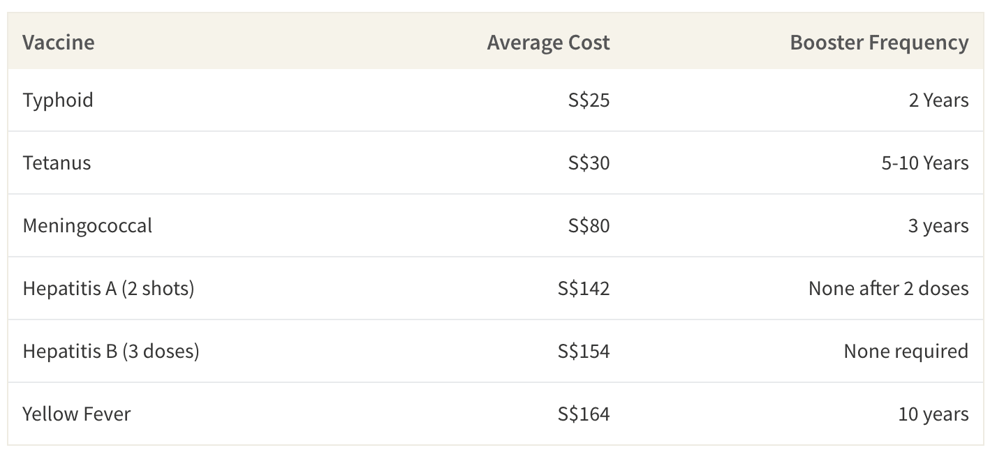 This table shows the average cost of vaccines in Singapore