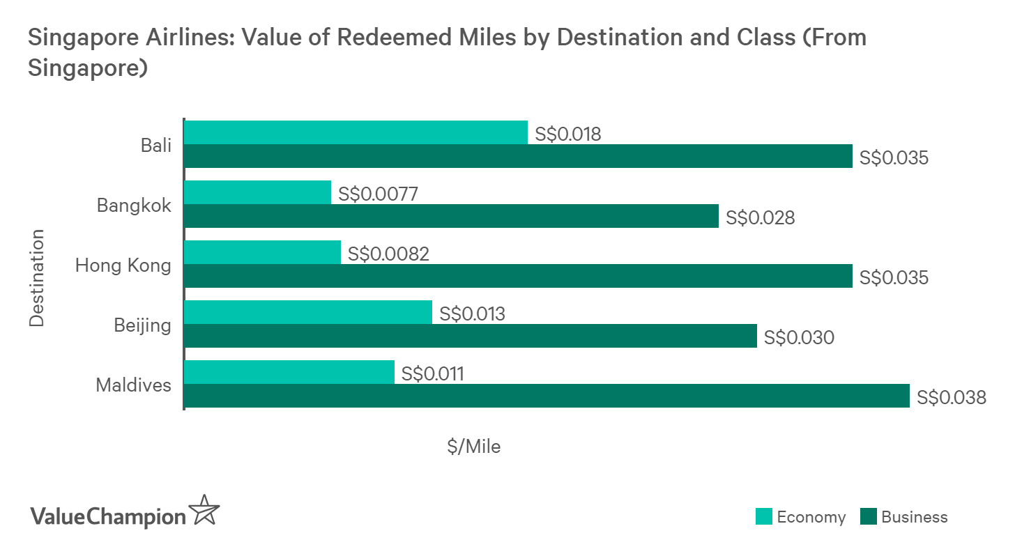 Miles are worth more well redeemed for more expensive flights (farther destination or higher class seat)