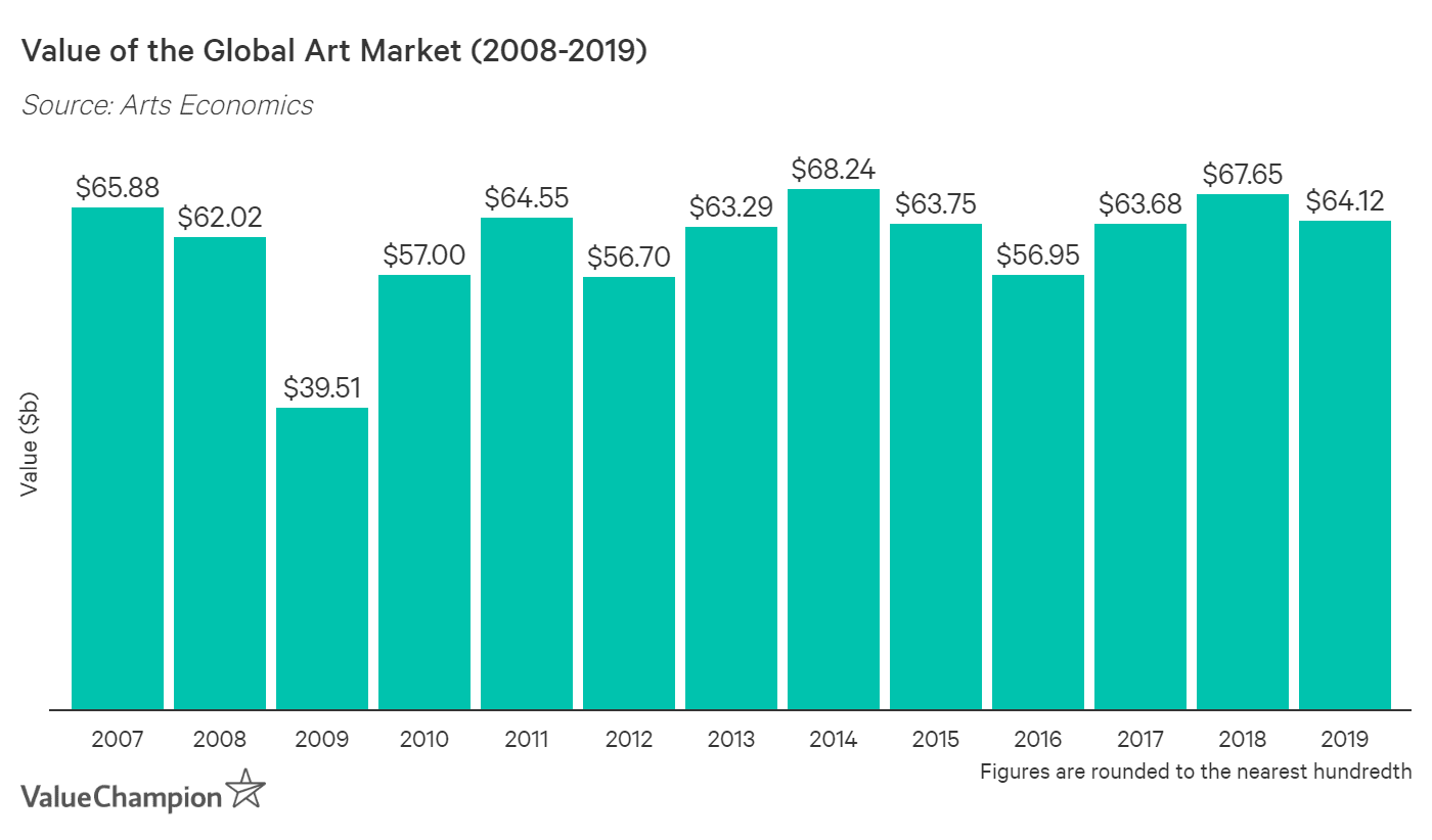 This graph shows the value of the global art market between 2007 and 2019