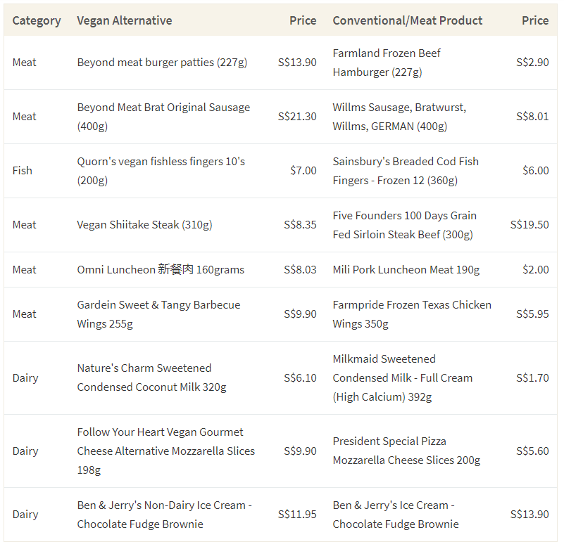 This table shows the cost of common non-vegan food products and their vegan alternatives