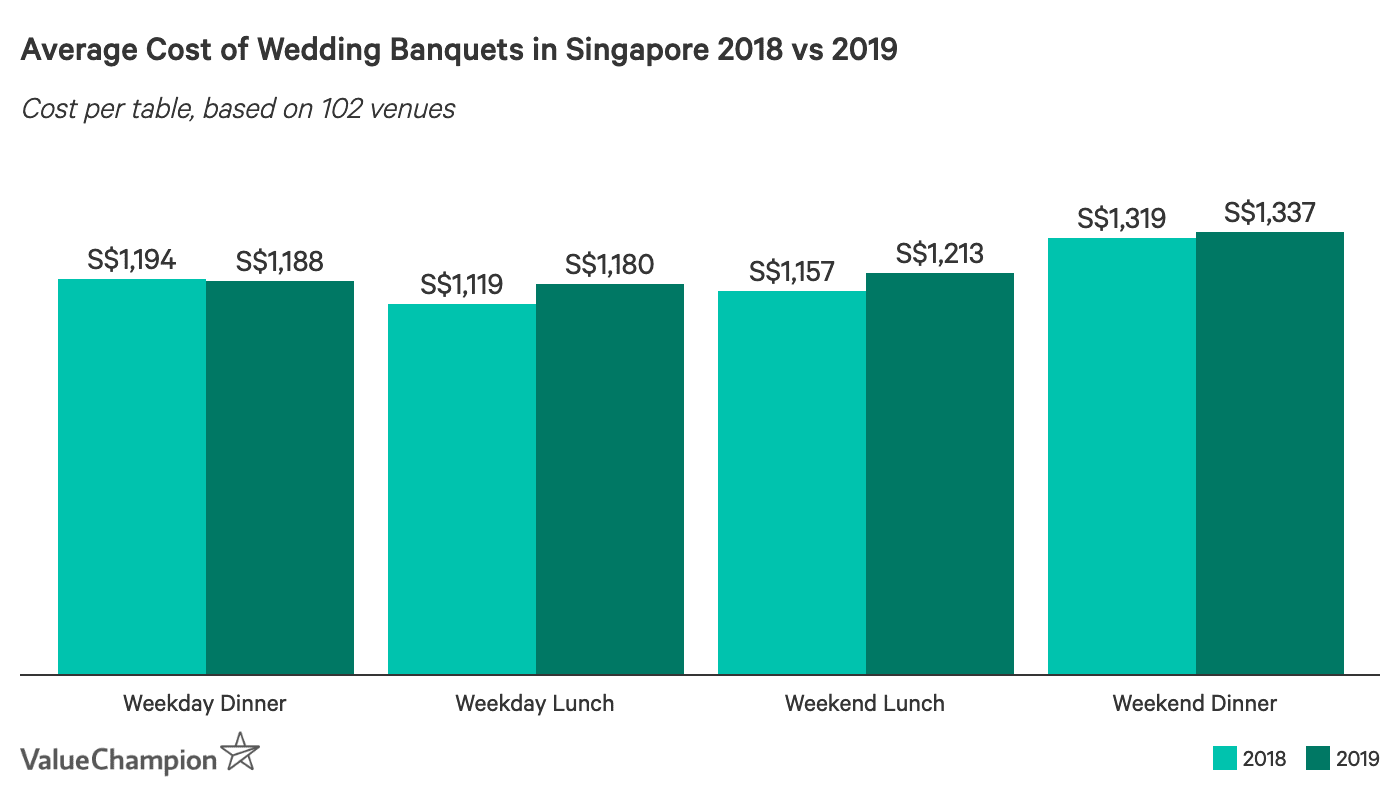 Average Cost of Wedding Banquets in Singapore 2018 vs 2019