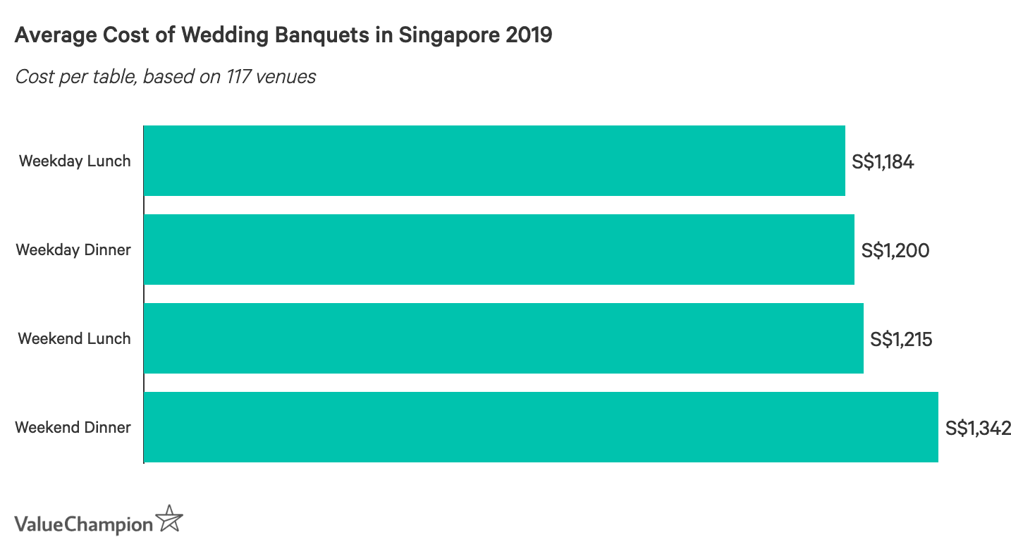 Average Cost of Wedding Banquets in Singapore 2019