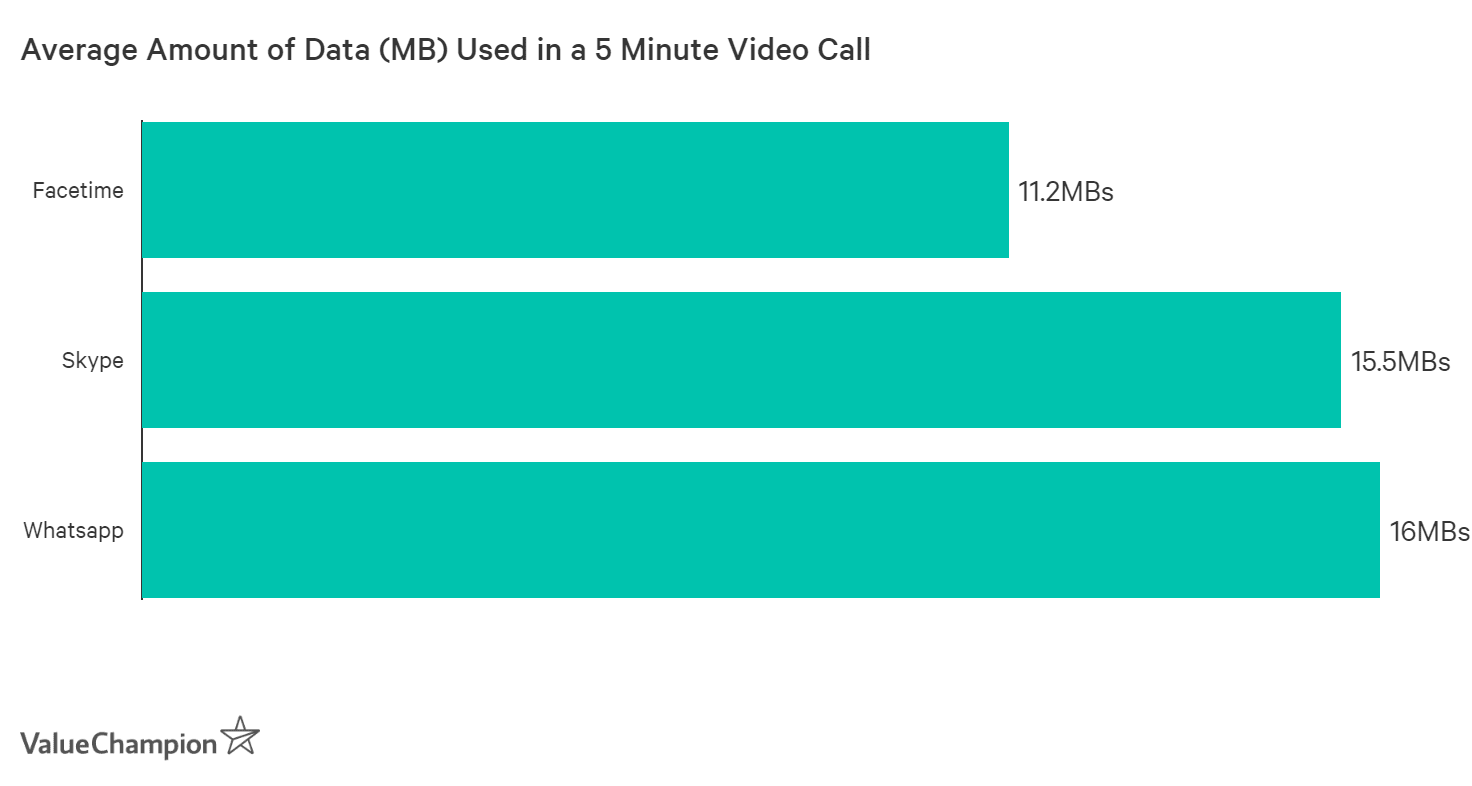A 5-minute video call costs only about 10-15MB of data