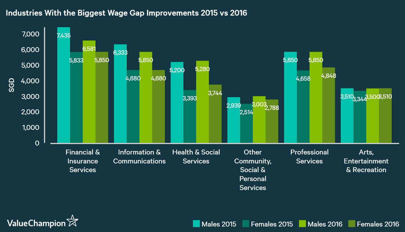 Financial & Insurance services industry showed the biggest improvement in wage gap