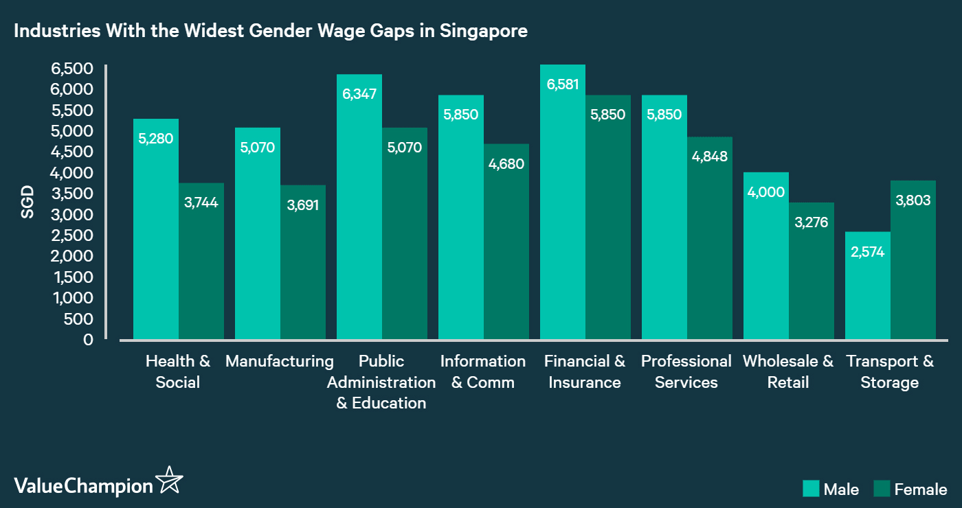 Health & Social services industry had the widest the wage gap in Singapore