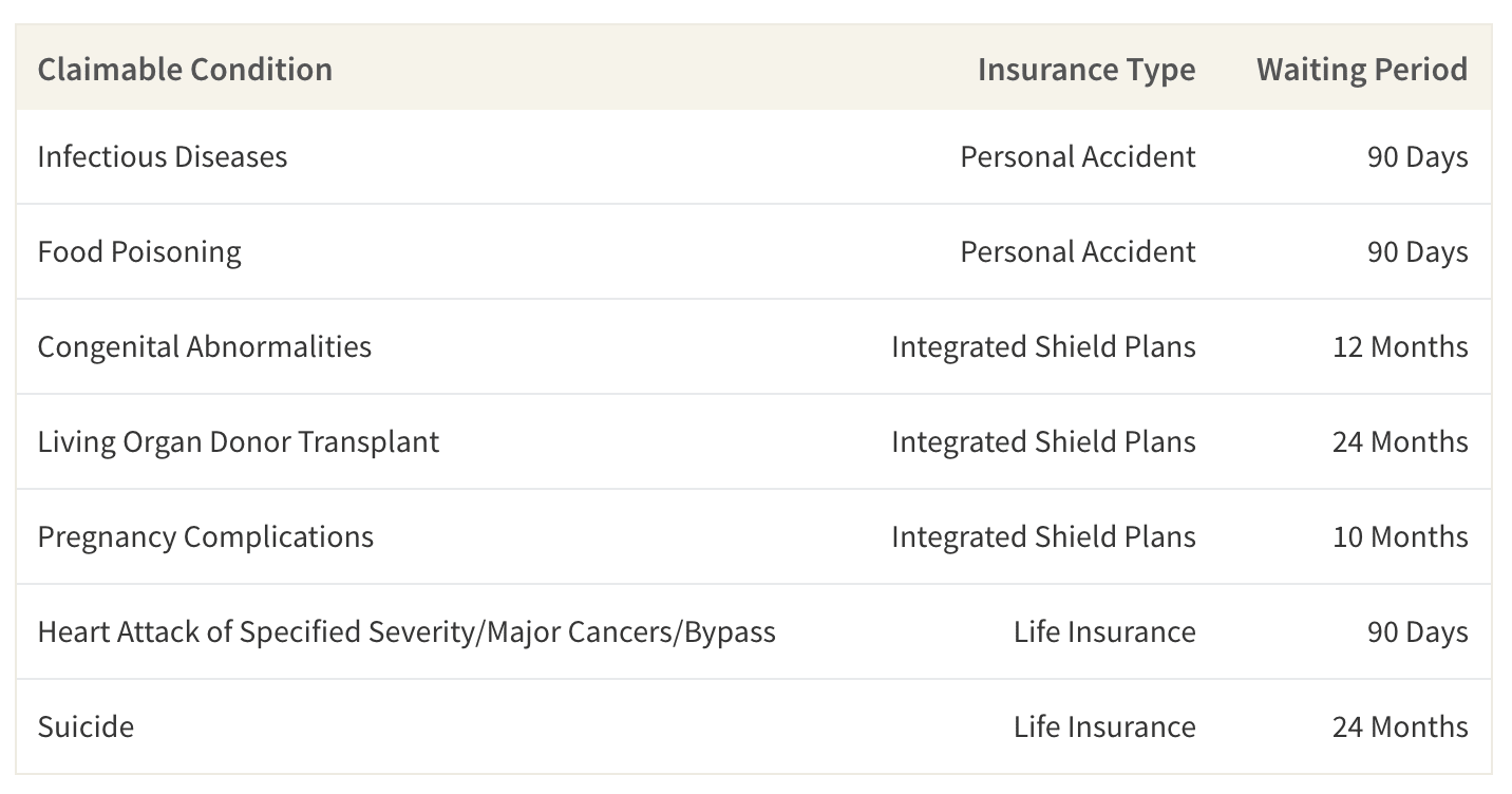 This table shows the waiting period before a policyholder can successfully claim for certain benefits