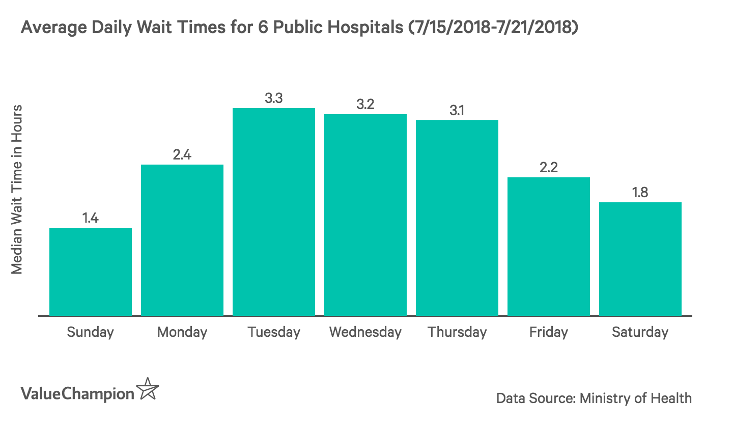 This graph shows the average daily wait times for 6 public hospitals in singapore