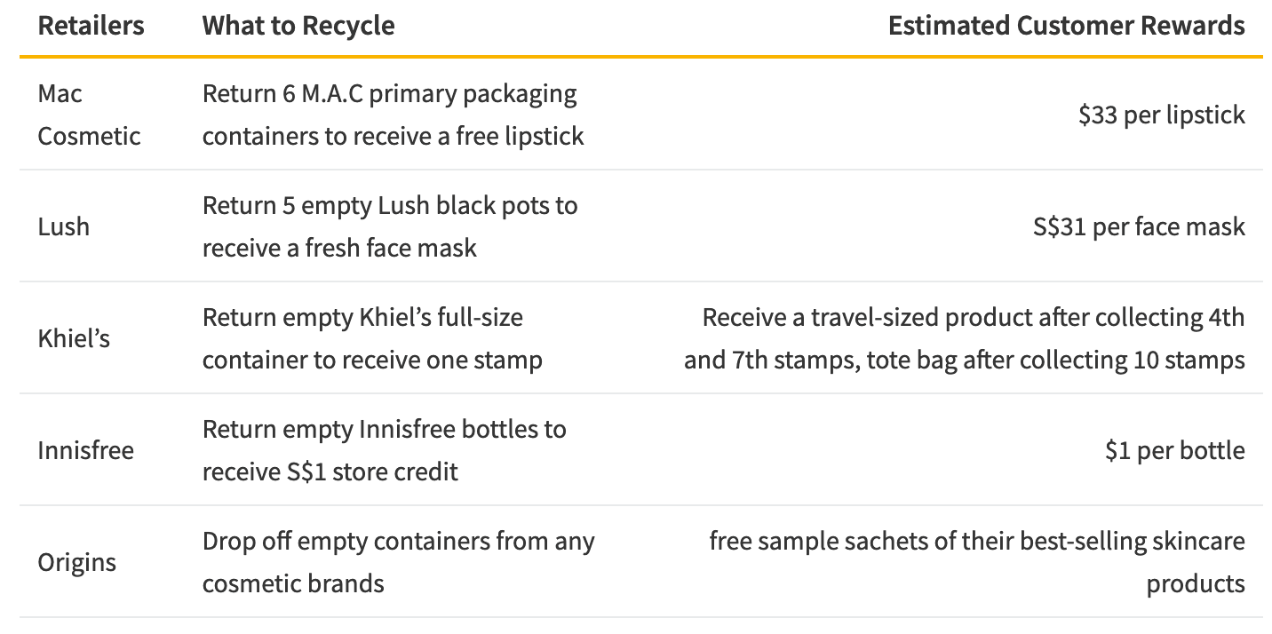 Retailers Rewarding Customers for Recycling in Singapore