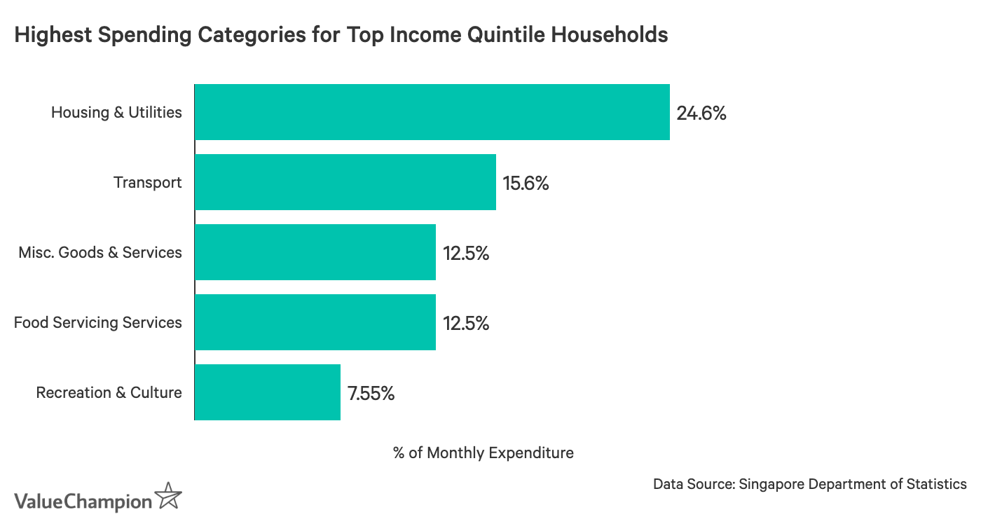 This table shows the expense categories that make up the greatest proportion of monthly expenses for households in the 81st to 100th income quintiles