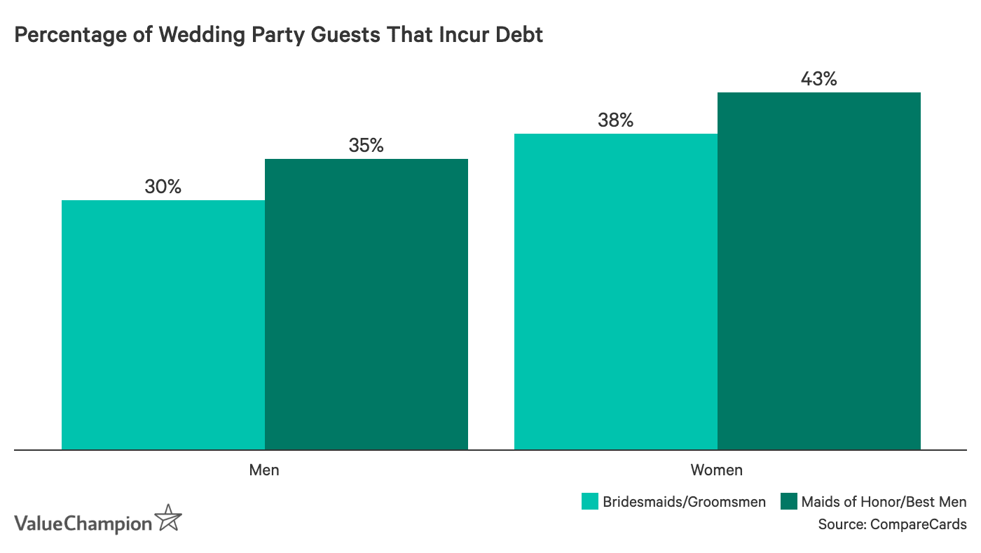 Percentage of Wedding Party Guest That Incur Debt