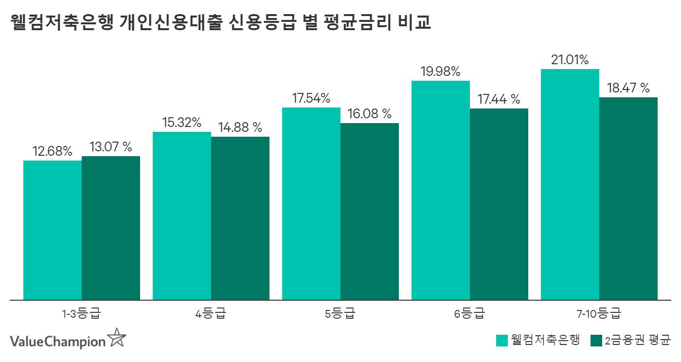웰컴저축은행 개인신용대출 신용등급별 평균금리 비교