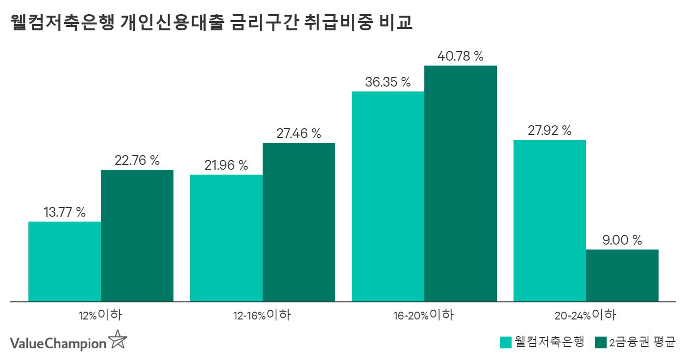 웰컴저축은행 개인신용대출 금리구간 취급비중 비교