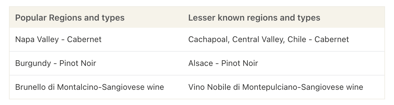 table comparing well known wine regions with lesser-known wine regions