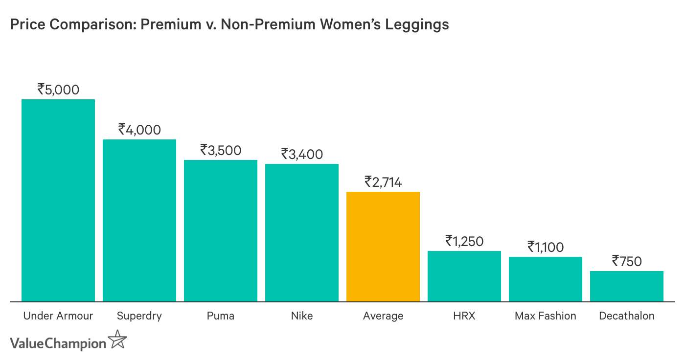 Graph showing Cost of Womens Leggings in India