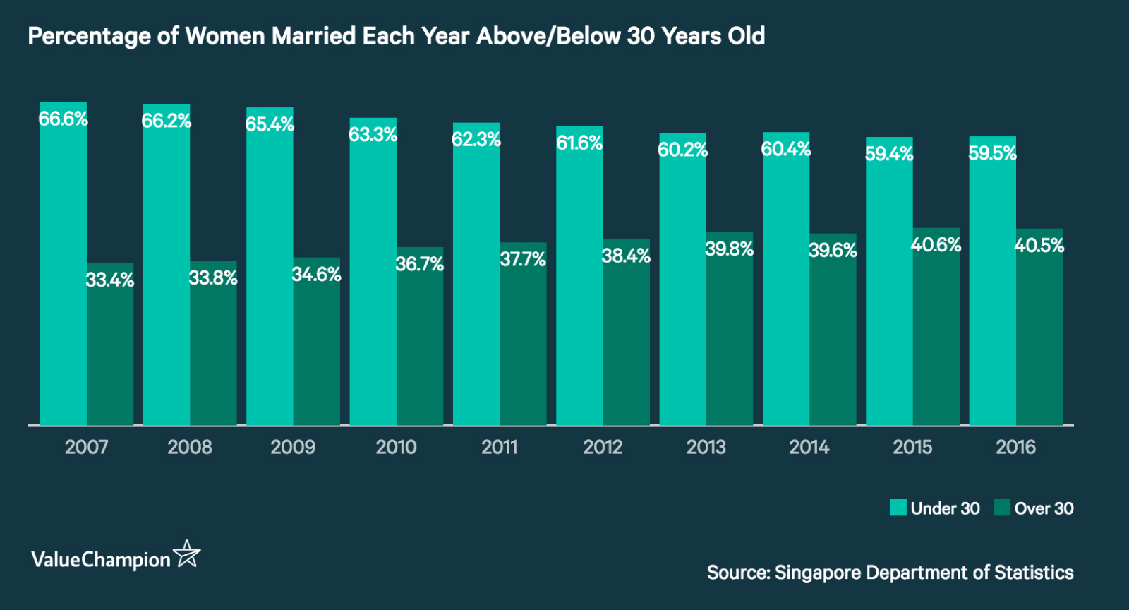 Percentage of Women Married Each Year Above/Below 30 Years Old