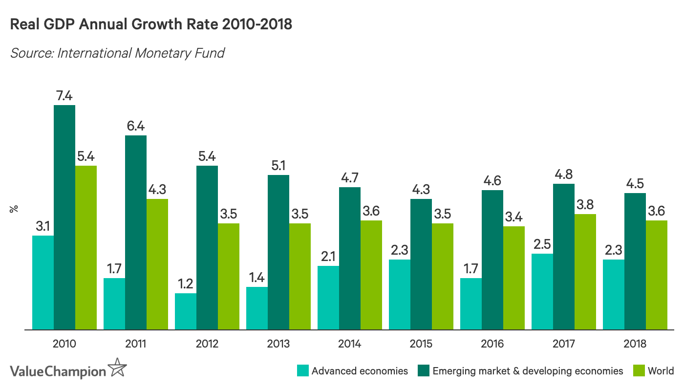 Real GDP Annual Growth Rate 2010-2018
