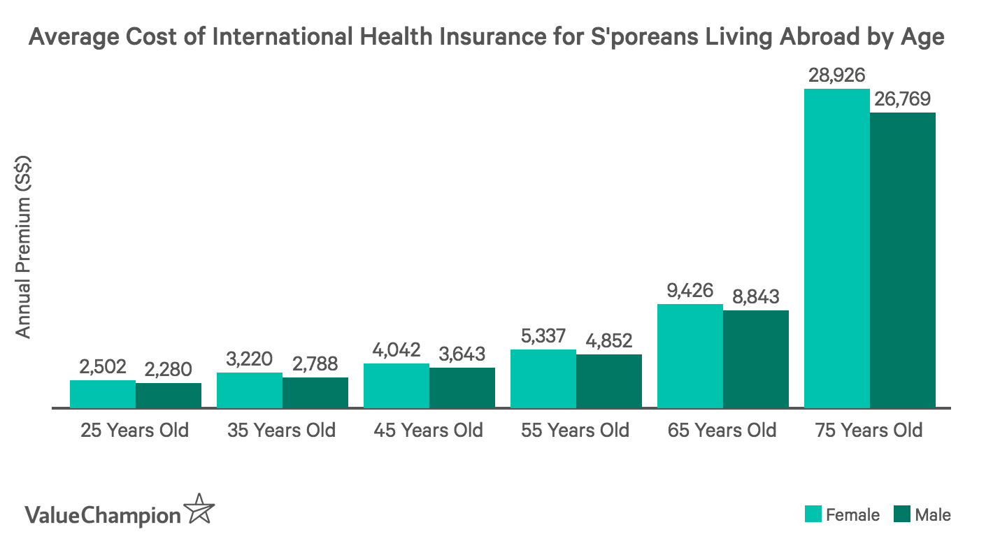 This graph shows the average cost of international health insurance by age and gender for Singaporeans who are living or working abroad