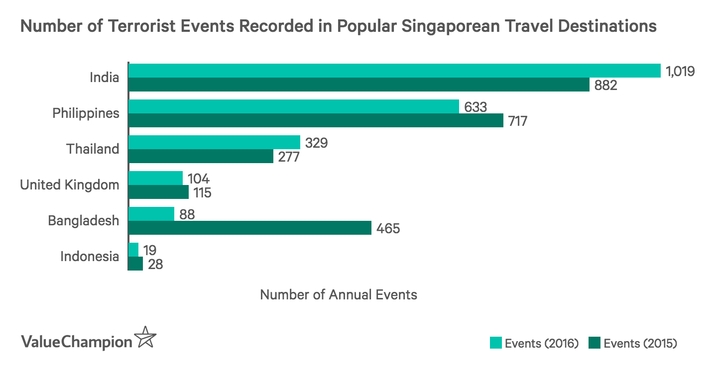 this graph shows the number of total terrorist events recorded in popular Singaporean travel destinations between 2015 and 2016