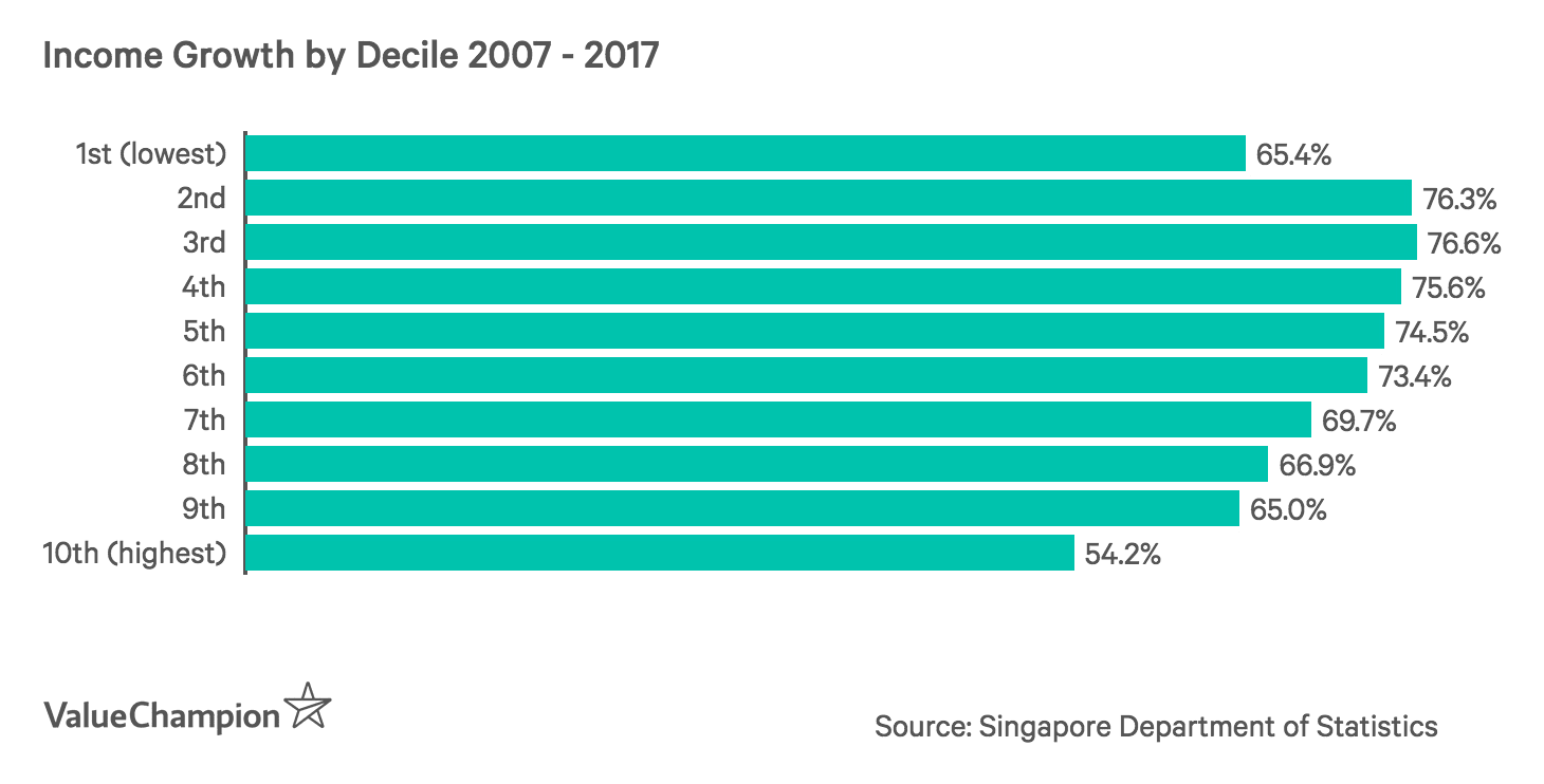 Income Growth by Decile 2007 - 2017