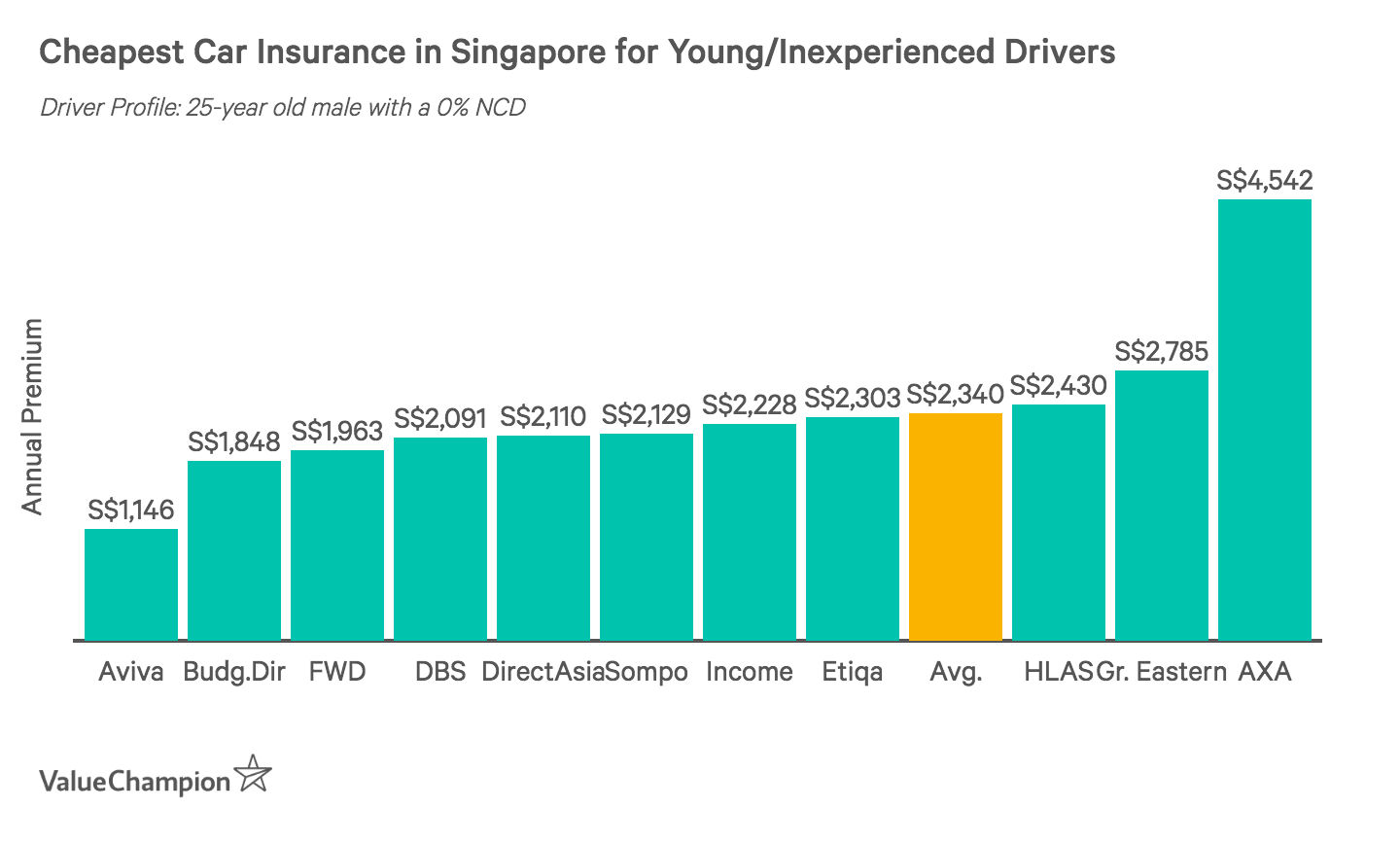 This graph compares the cheapest car insurance premiums in Singapore for young or inexperienced male drivers