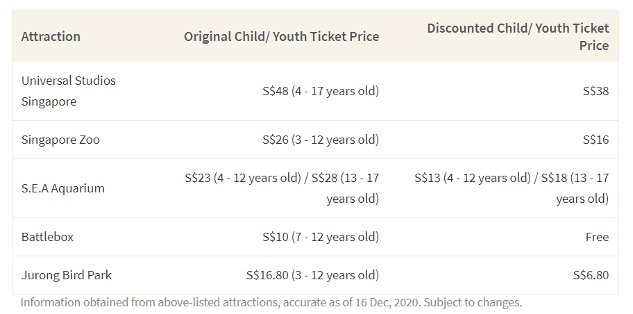 This table shows the original and discounted cost of 6 attractions for children that are redeemable with the SingapoRediscover vouchers