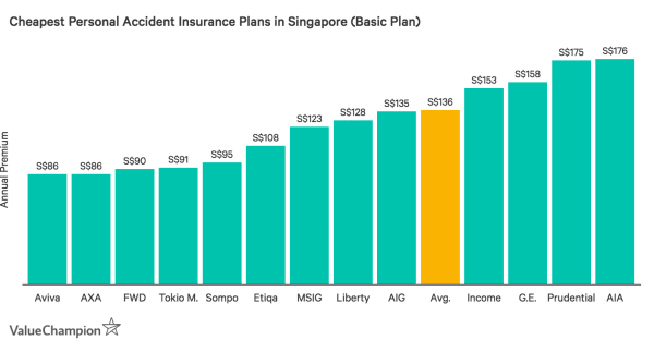 This graph shows the cost of the cheapest personal accident insurance policies in Singapore