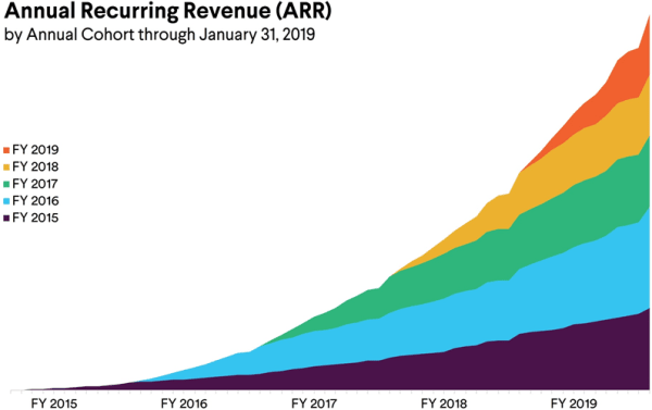 Slack's Annual Recurring Revenue by Customer Cohort; Source: Slack's Prospectus