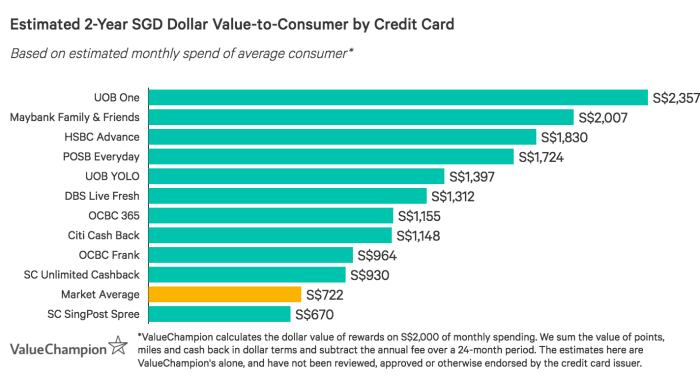 The best cashback cards, led by UOB One Card, greatly exceed the market average for value-to-consumer after 2-years, based on S$2,000 monthly spend