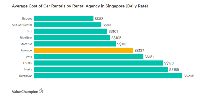 This table shows the average cost of car insurance rentals per day by car rental agency in Singapore. Budget is the cheapest and Europcar is the most expensive