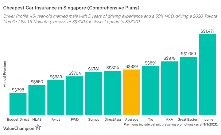 This graph shows the cheapest car insurance premiums in Singapore
