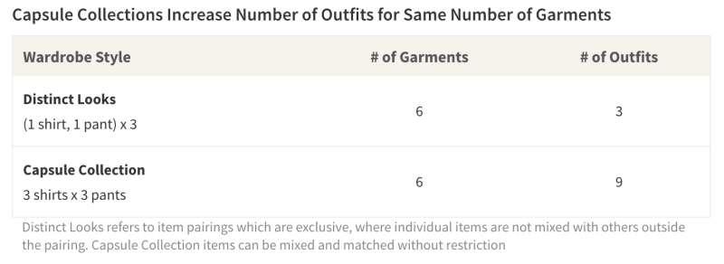 Capsule collections increase the number of outfits possible with the same number of garments