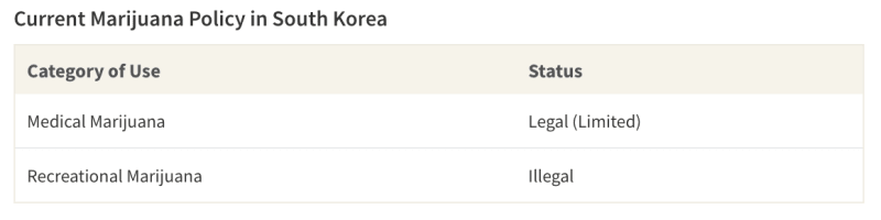 South Korea has legalised medical marijuana use on a case-by-case basis, but strictly penalises use outside these parameters