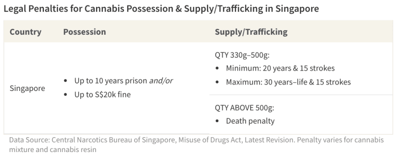 Table of penalties for illicit cannabis use in Singapore
