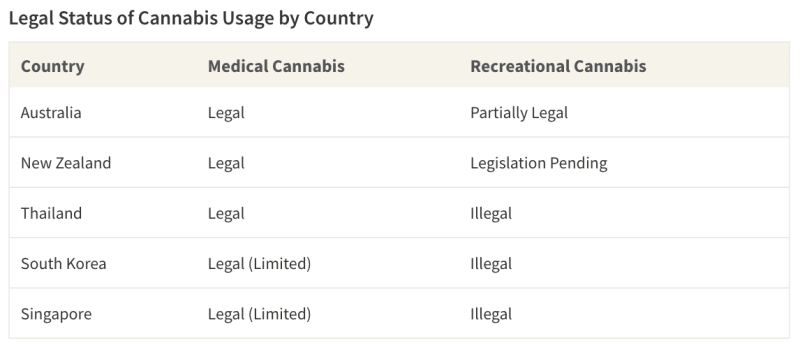 Table showing legal status of medical and recreational cannabis use by country