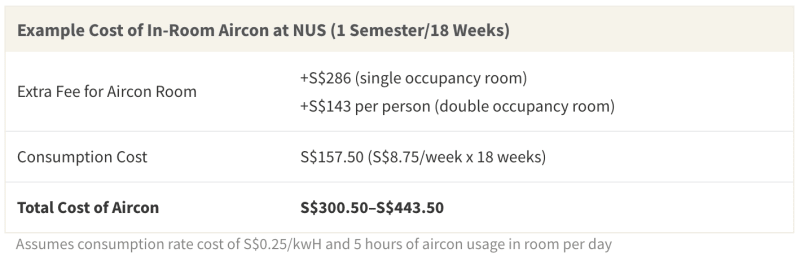 Students often must pay a premium for a room with air conditioning, in addition to paying for aircon use