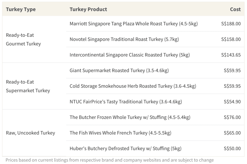 Ready-to-eat and raw, uncooked turkeys from the supermarket are cost-effective alternatives to gourmet turkeys purchased from high-end hotel restaurants