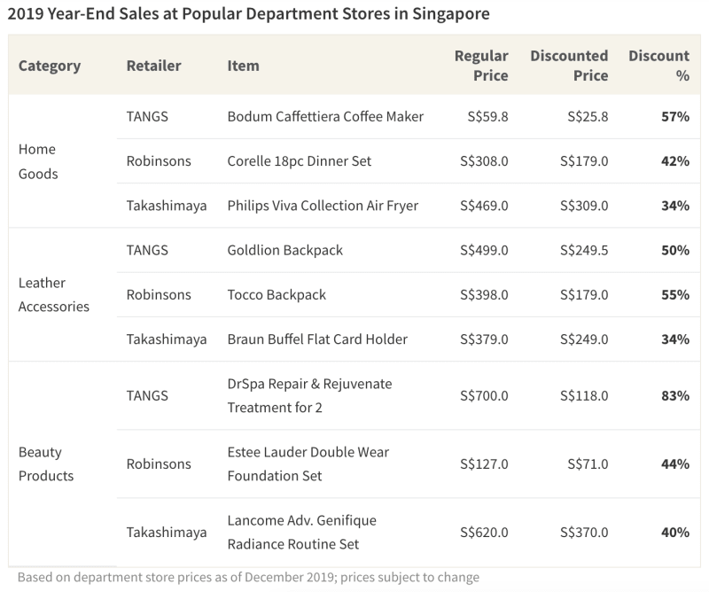Table showing year-end savings at several Singaporean department stores for 2019