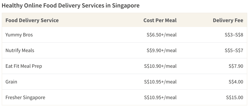 Table on costs of food delivery services in Singapore