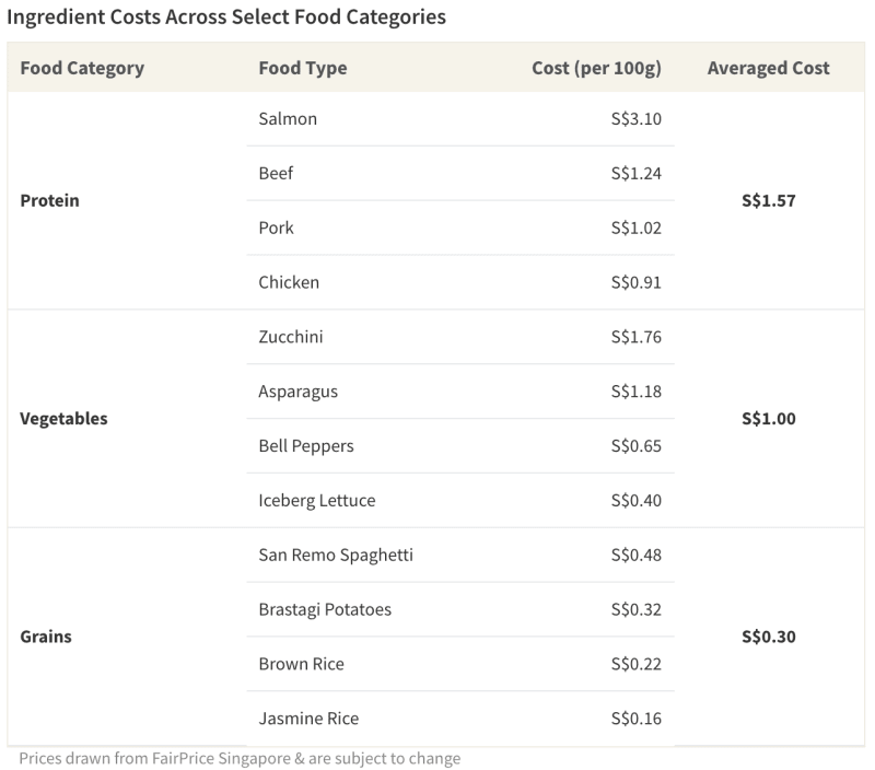 Table of ingredient costs by food category