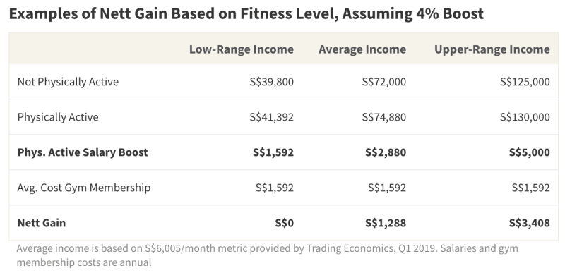 While an annual gym membership can be costly, physically active individuals tend to earn more in annual income