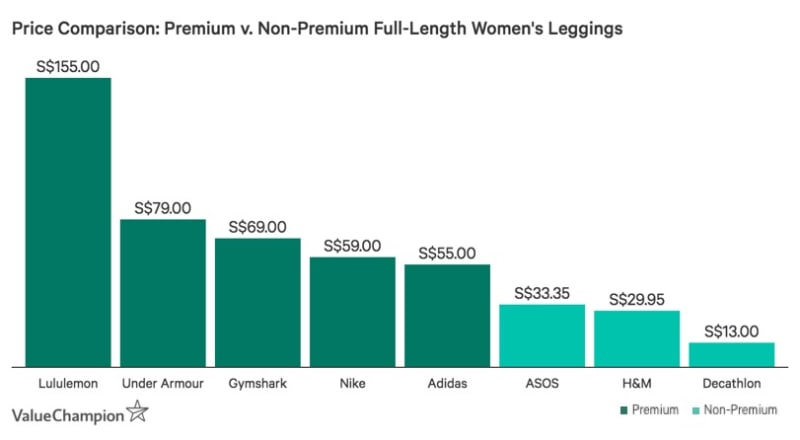 Chart showing varying costs of full-length women's leggings, sold by several premium and non-premium activewear brands