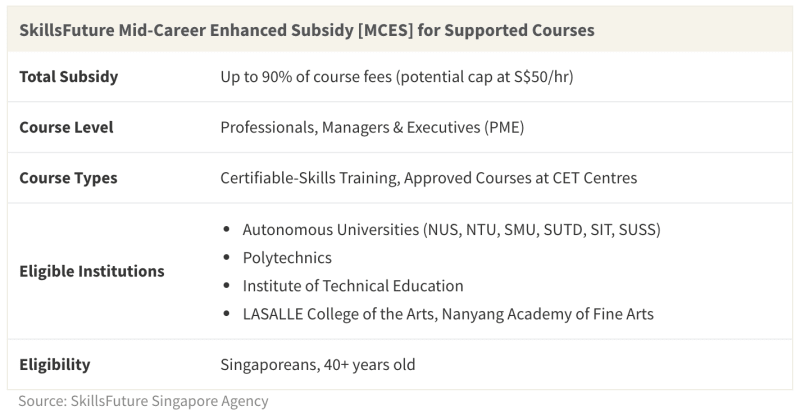 Mature consumers can enjoy up to 90% off courses with the SkillsFuture Mid-Career Enhanced Subsidy