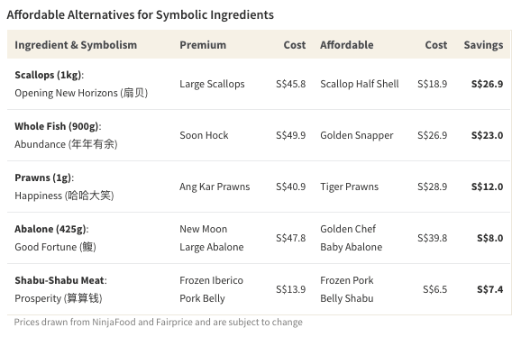 Table of affordable ingredient alternatives to save money on symbolic dishes