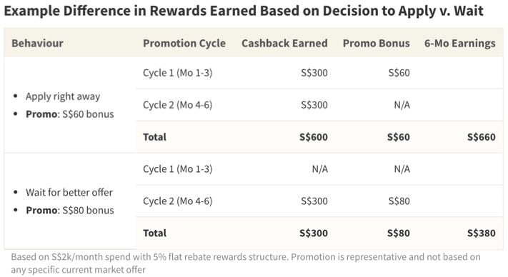 Deciding to wait for a better promotional offer can be costly when factoring in loss of cashback or rewards during that period