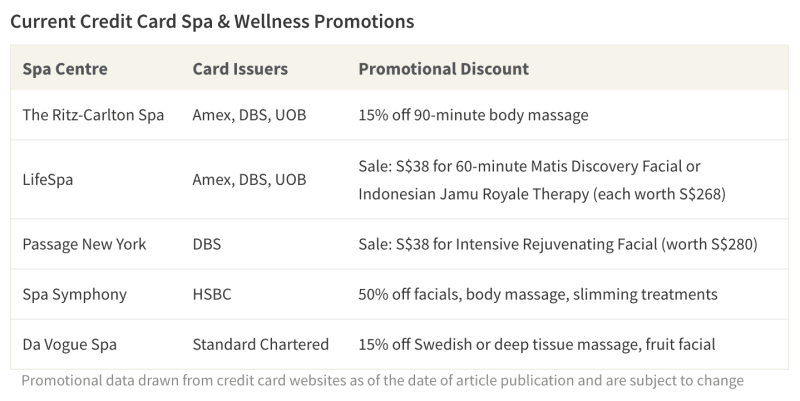 Table of current spa promotions offered by select credit card issuers