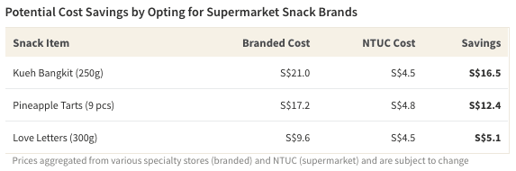 Table showing potential savings from buying supermarket house snack brands compared to specialty brands